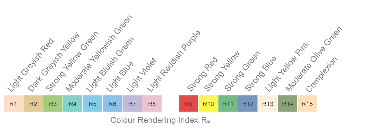 Learn About The Colour Rendering Index (CRI) - The Daylight Company